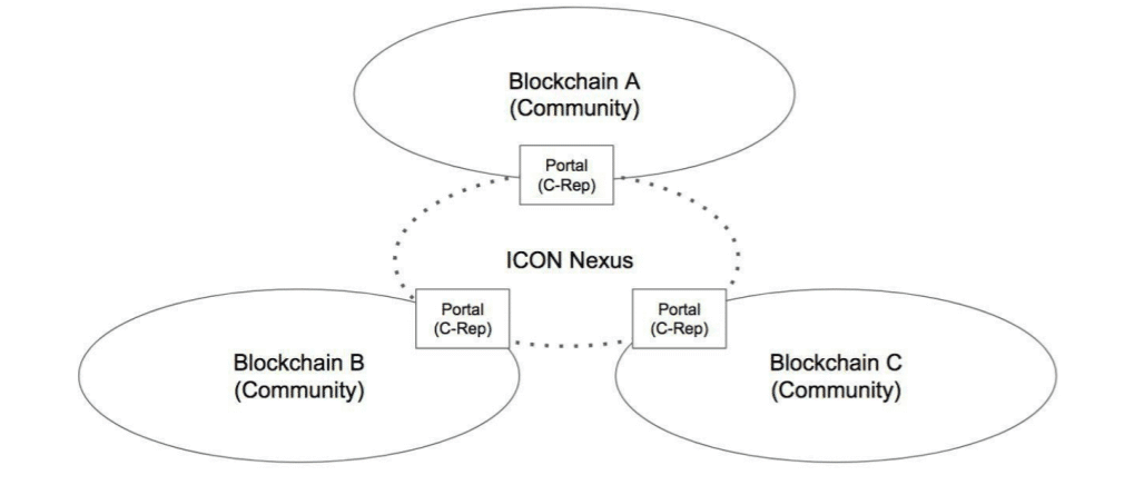 ICON Nexus