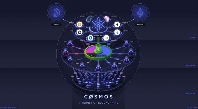 What is the <bold>Cosmos</bold> network and <bold>ATOM</bold> Token?