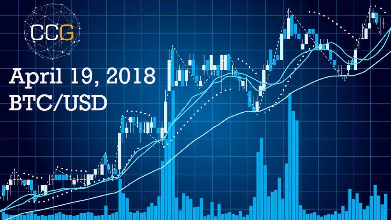 April 19, BTC/USD Price Analysis
