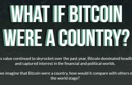 Infographic: what if Bitcoin were a country?